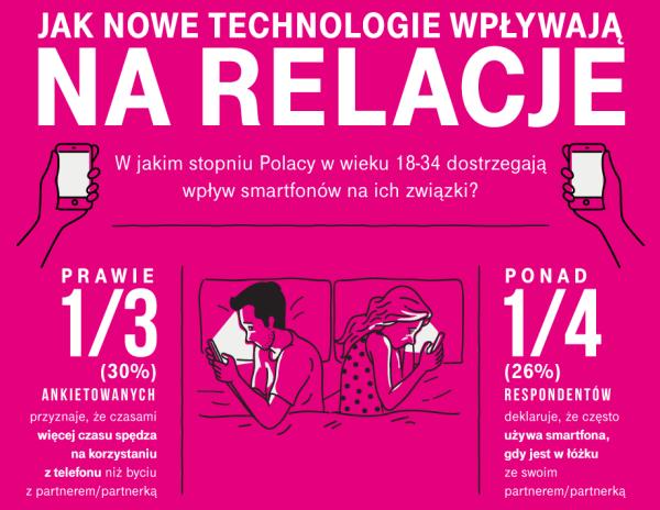 Polacy wolą trzymać wręce telefon niż dłoń ukochanej osoby