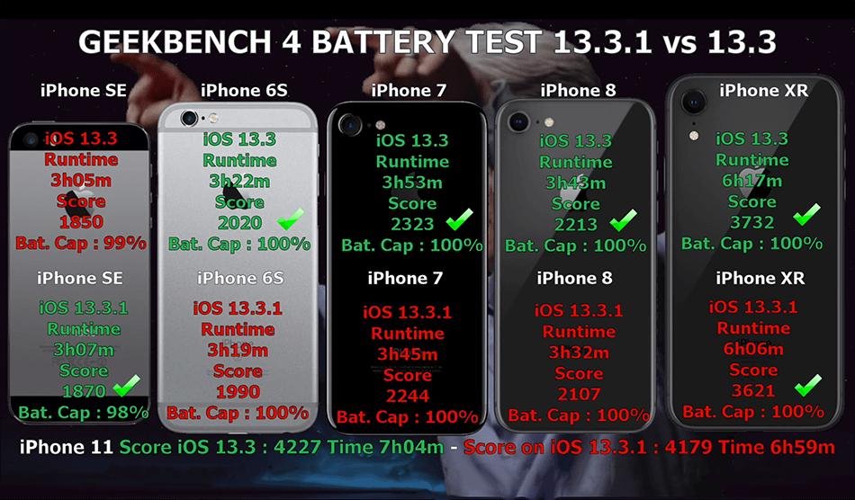 Test baterii iPhone'ów pod systemem iOS 13.3 oraz iOS 13.3.1