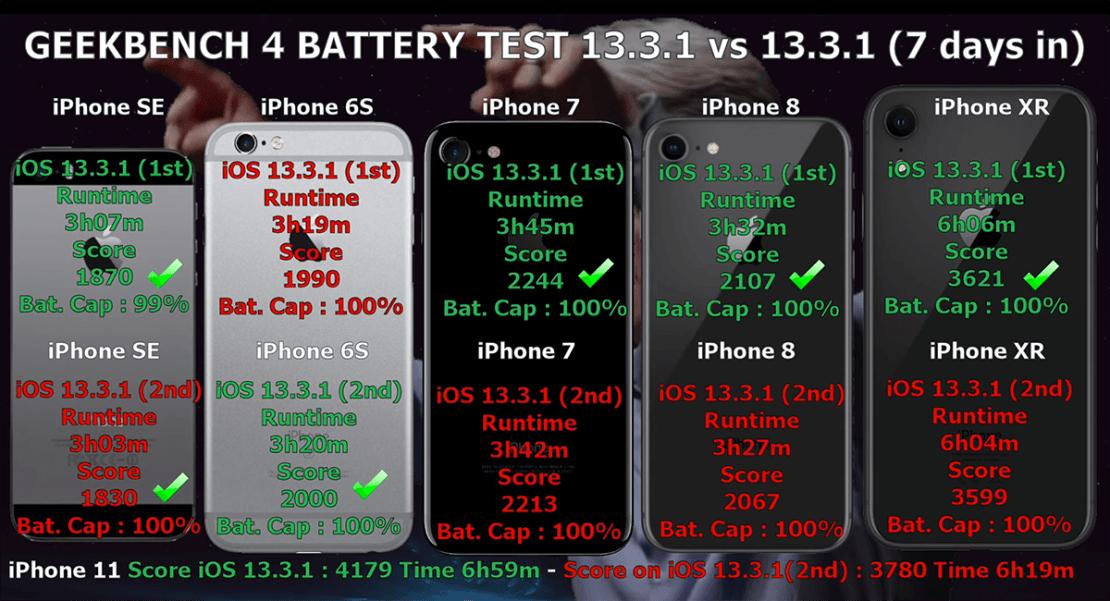 Test baterii iPhone'ów pod systemem iOS 13.3.1