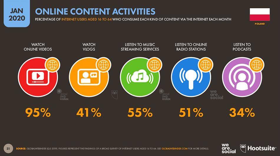 Najpopularniejsze aktywności w internecie w Polsce (styczeń 2020)
