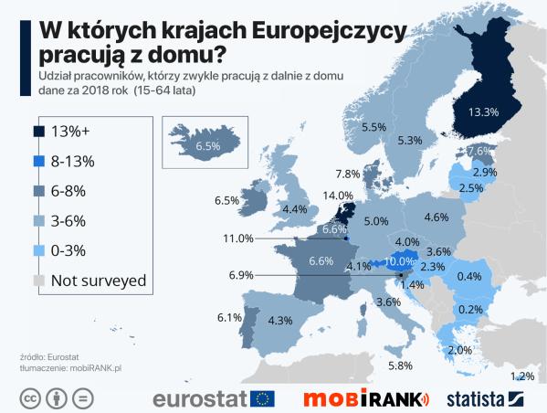 Gdzie w Europie popularna jest praca zdalna z domu?
