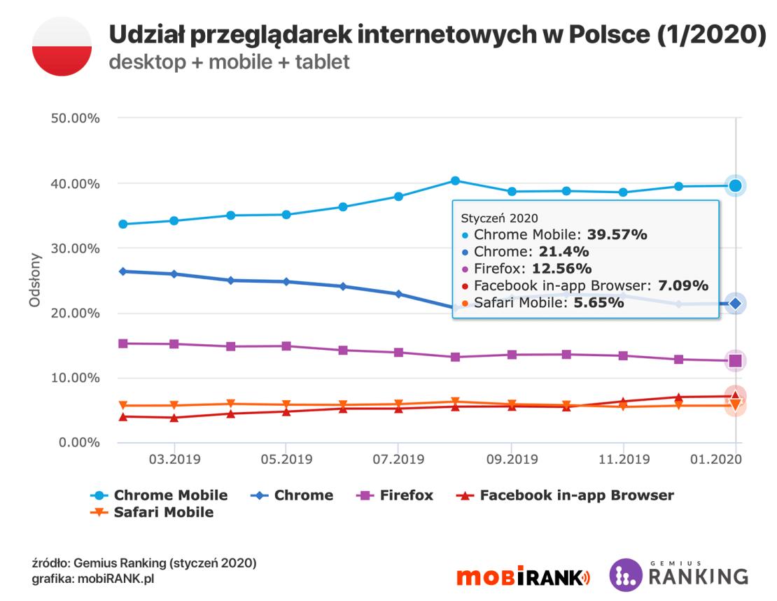 Udział rodzajów przeglądarek internetowych w Polsce (styczeń 2020)