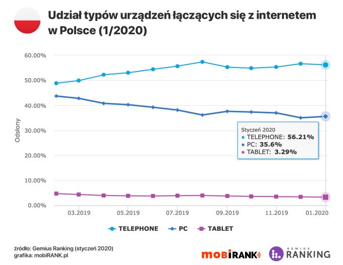 Udział typów urządzeń łączących się z internetem w Polsce (styczeń 2020)