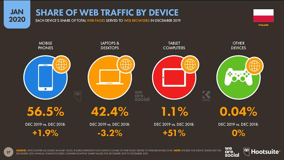 Najpopularniejsze urządzenia wykorzystywane do korzystania z internetu w Polsce (styczeń 2020)