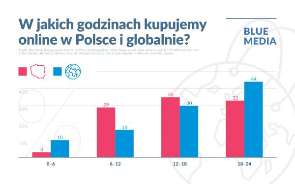Kiedy najczęściej Polacy robili zakupy w internecie w 2019 roku?