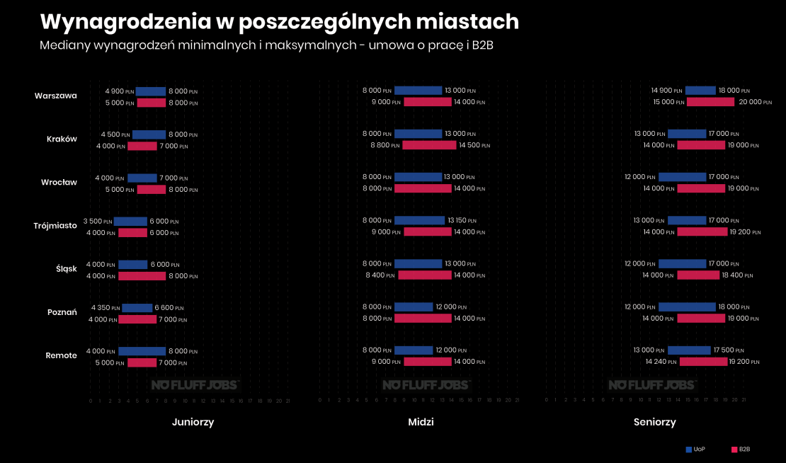 Mediany wynagrodzeń IT w Polsce w poszczególnych miastach (2019)