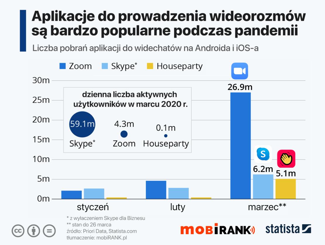 Liczba pobrań i aktywnych użytkowników aplikacji mobilnych do prowadzenia wideokonferencji (marzec 2020)