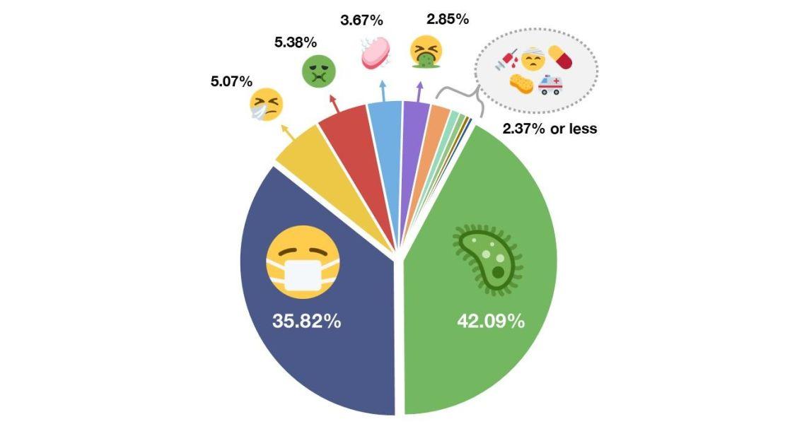 """Statystyki używania Emoji do używania oznaczenia """"koronawirusa"""" lub """"COVID-19"""""""