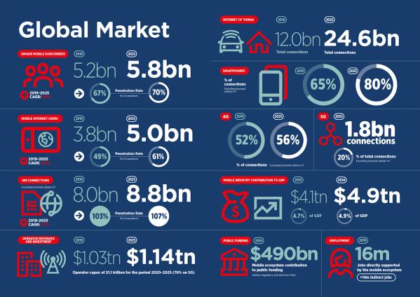 5G staje się faktem, ale 4G wciąż króluje [GSMA Mobile 2020]