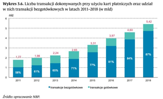 Liczba transakcji kartami płatniczymi i udział transakcji bezgotówkowych w latach 2011-2018 (w mld)