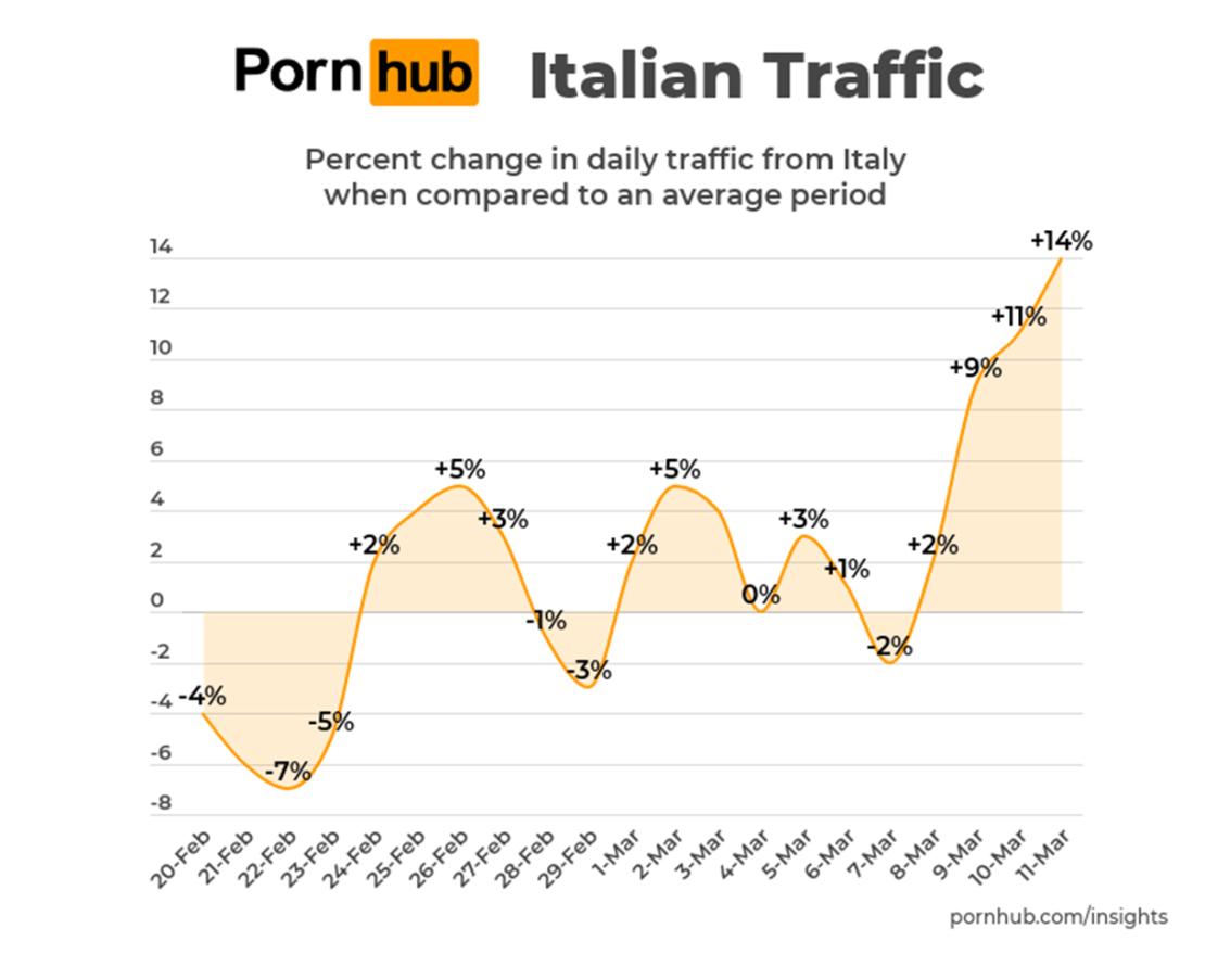 Statystyki serwisu Pornhub we Włoszech (20.02-11.03.2020 r.)