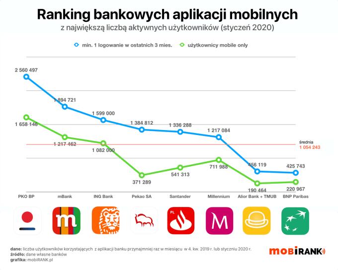 Ranking liczby użytkowników bankowych aplikacji mobilnych – styczeń 2020 r.