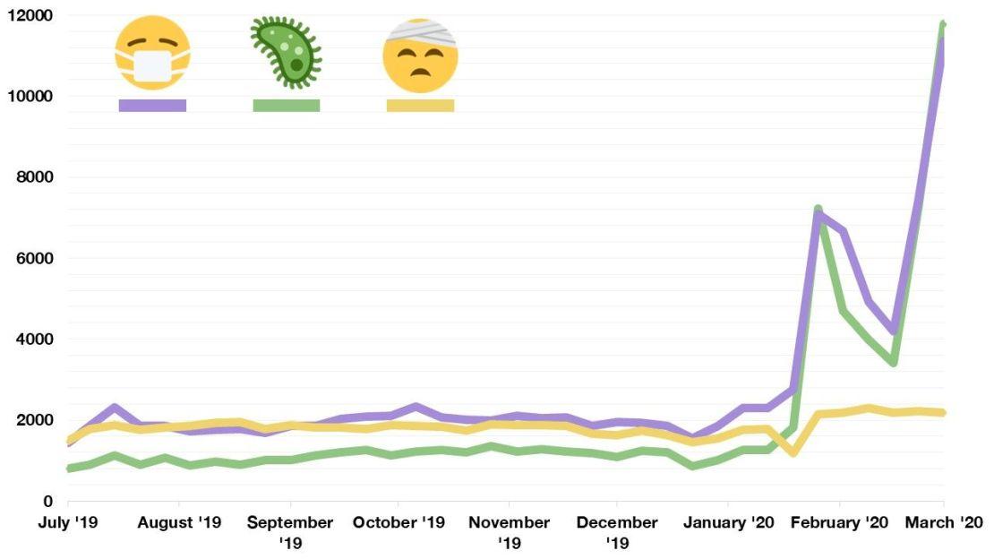 Statystyki wyświetleń stron najpopularniejszych emoji powiązanych z koronawirusem (wg odwiedzin Emojipedia od lipca 2019 do marca 2020 r.)