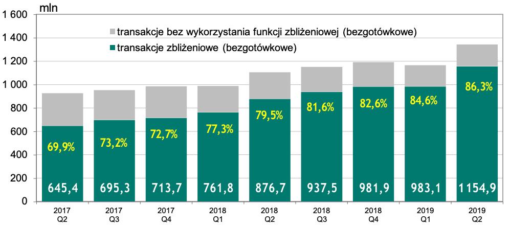 Transakcje zbliżeniowe i bez wykorzystania funkcji zbliżeniowej w Polsce (2017-2019)