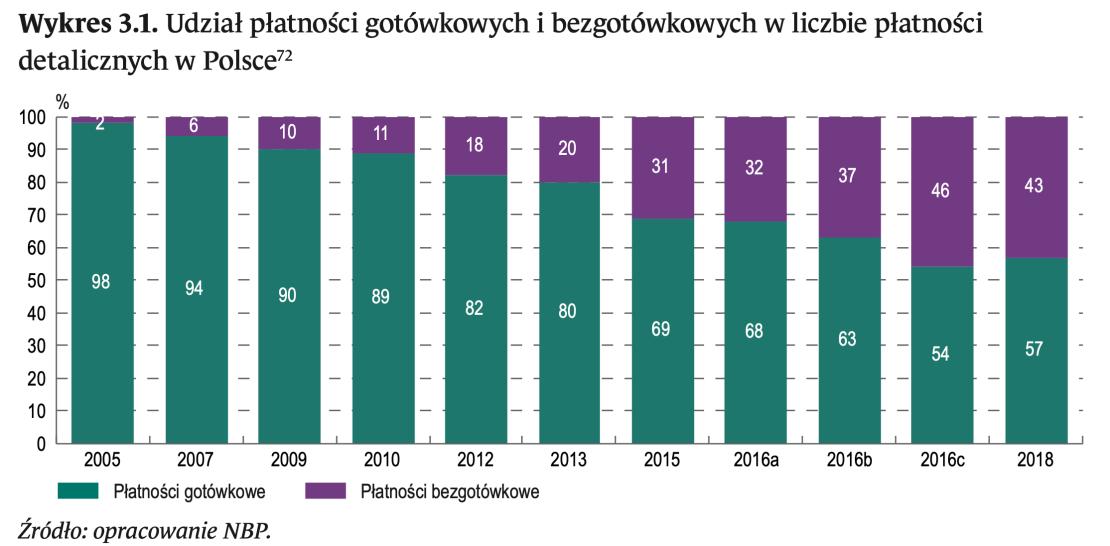 Udział płatnści gotówkowych i bezgotówkowych w liczbie płatności detalicznych w Polsce (2005-2018)