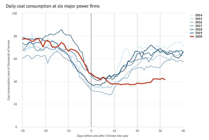 Dzienne zużycie węgla przez czołowe firmy energetyczne w Chinach na przełomie Chińskiego Nowego Roku w latach 2014-2020