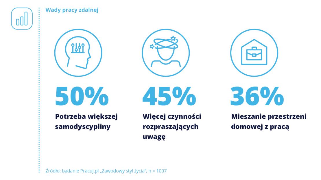 Wady pracy zdalnej według Polaków