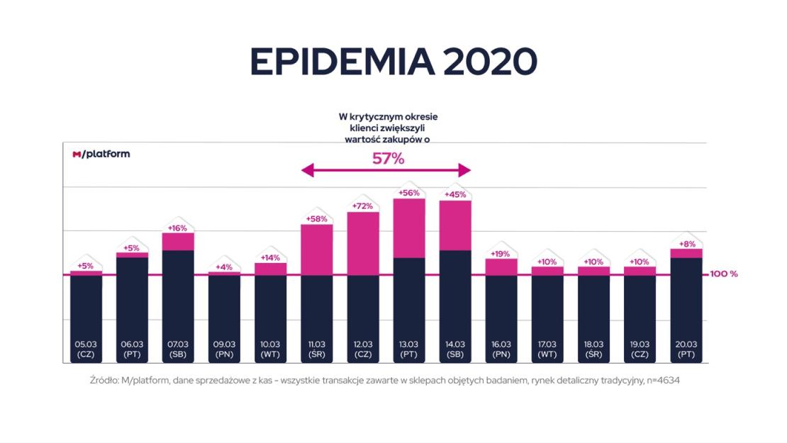 Wartośc zakupów Polaków zaraz po starcie epidemii COVID-19 w Polsce