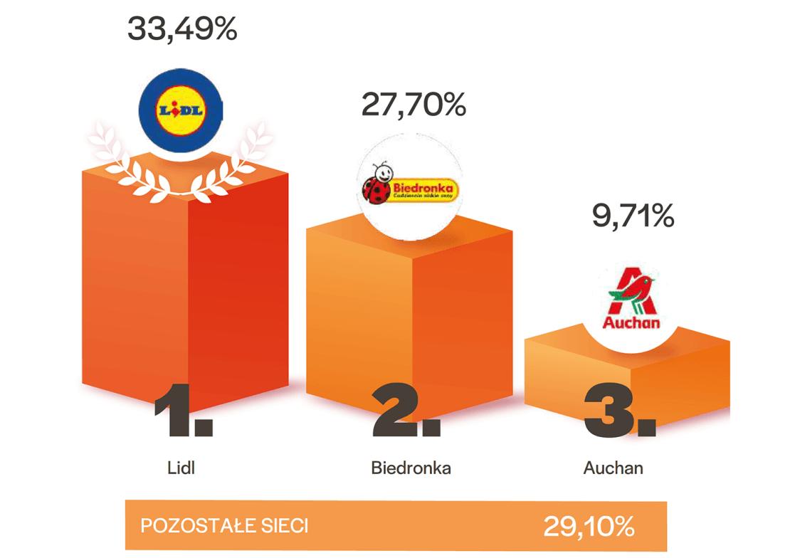 Zaangażowanie konsumentów w poszczególne sieci handlowe według danych pochodzących z aplikacji Listonic