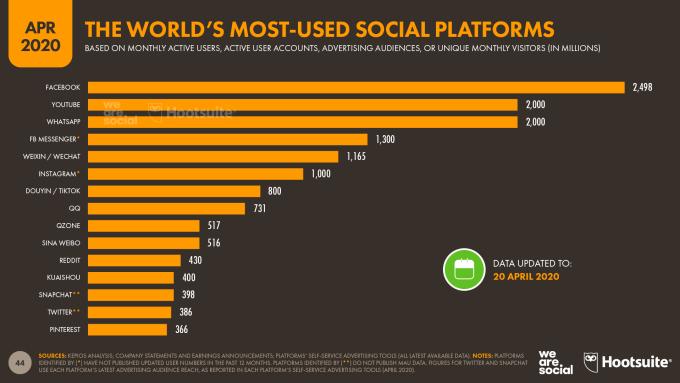 Najpopularniejsze platformy i serwisy społecznościowe (w tym komunikatory) w czasie pandemii koronawirusa w 1Q 2020 r.