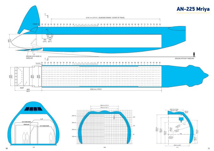 Schemat samolotu ANTONOV AN-225 MRIYA