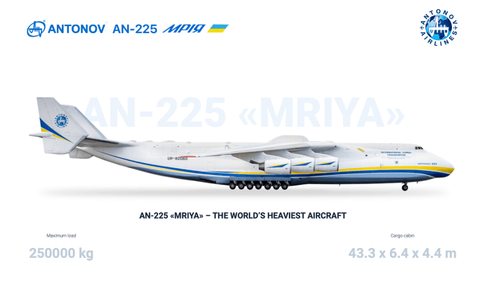 Samolot transportowy Antonow AN-225 Mrija