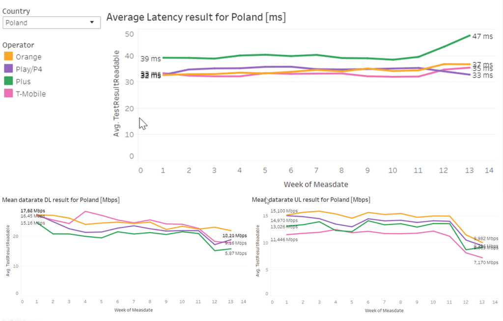 Average Latency (Polska)