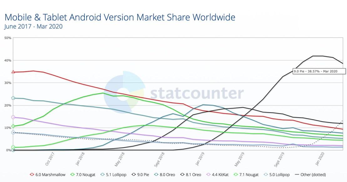 Dystrybucja wersji systemu Android od 2017 roku do marca 2020 roku