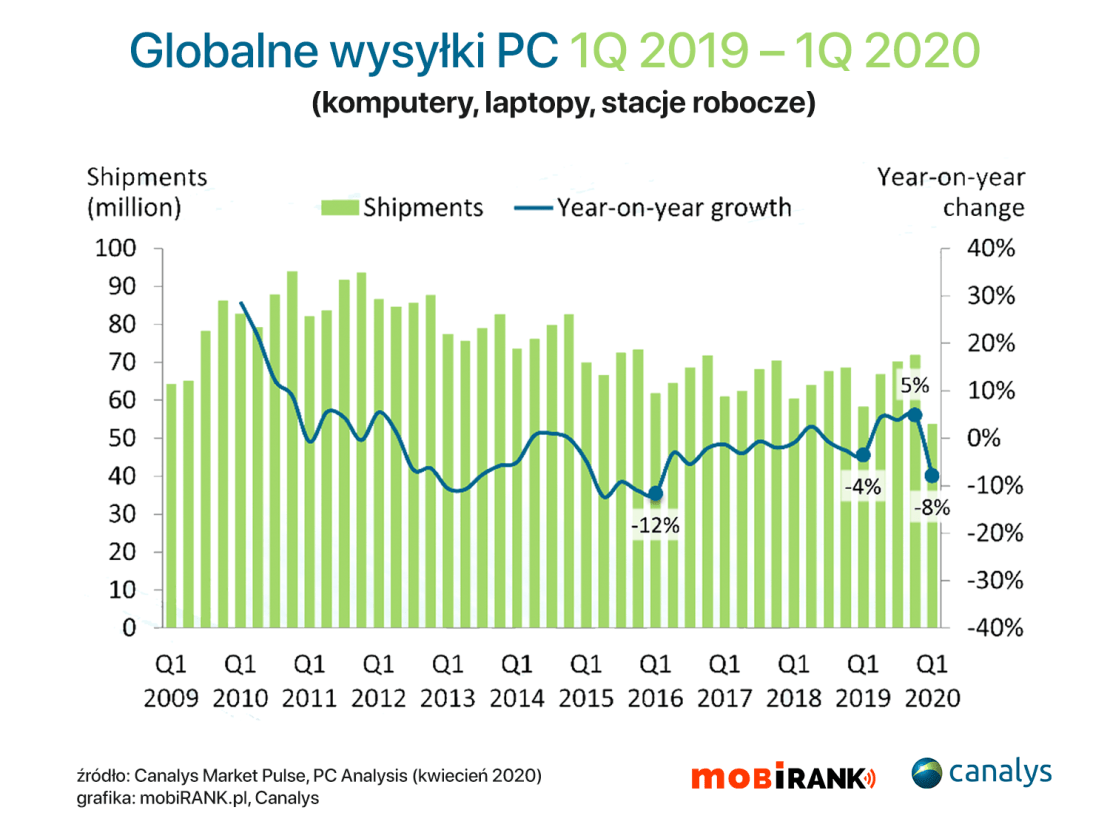 Globalne wysyłki komputerów (PC, laptopy) w 1Q 2020 r.