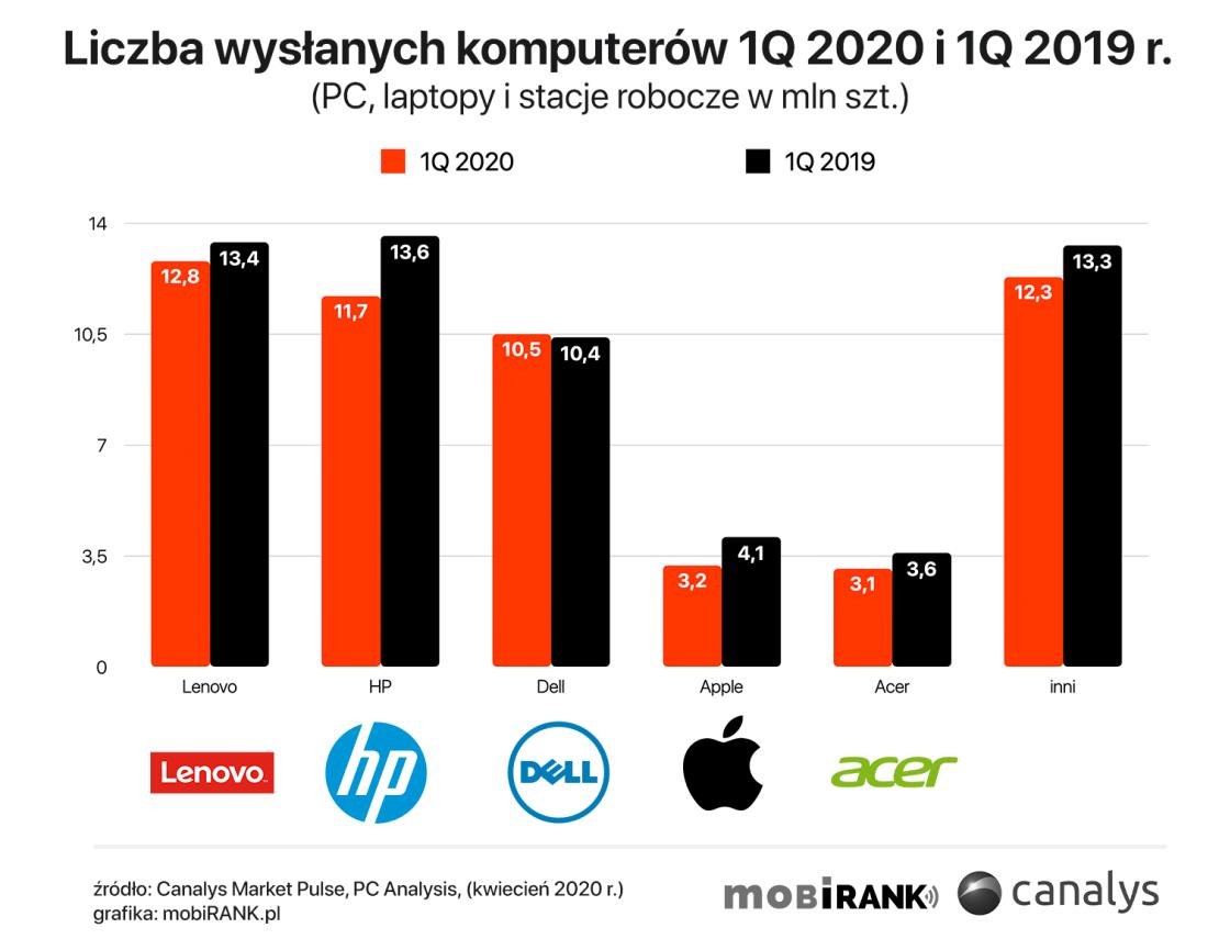 Globalna liczba wysłanych komputerów wg producenta 1Q2020 vs. 1Q2019