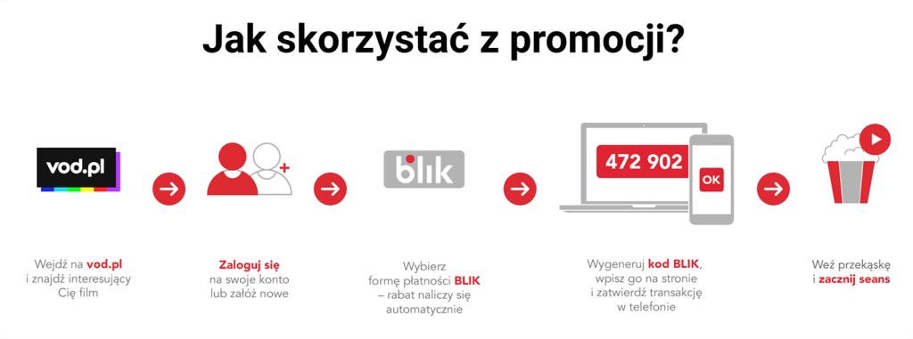 Jak skorzystać z promocji na filmy w VOD.pl przy płatności BLIKIEM?
