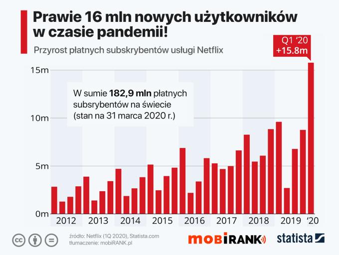 Przyrost liczby płatnych subskrybentów serwisu Netflix (2012 - 1Q 2020)