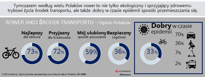 Rower transport - opinie Polaków