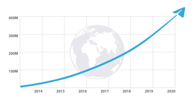 Wykres - 400 mln użytkowników Telegrama
