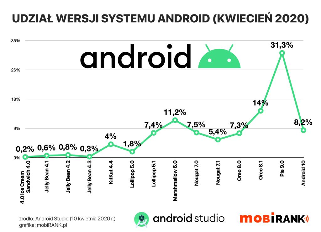 Udział wersji systemu Android (stan na 10 kwietnia 2020 roku) - źródło: Android Studio