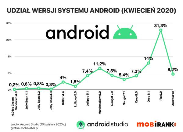 Udział wersji systemu Android w kwietniu 2020 r.