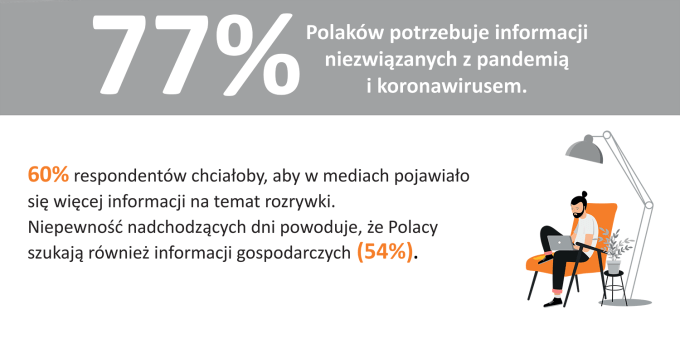 Jakich informacji szukają Polacy w dobie koronawirusa? (2)