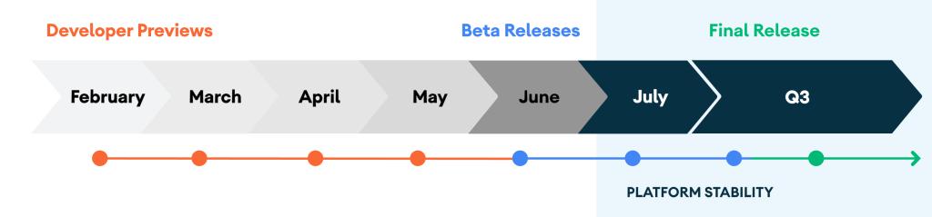 Zaktualizowana roadmapa wypuszczenia systemu Android 11