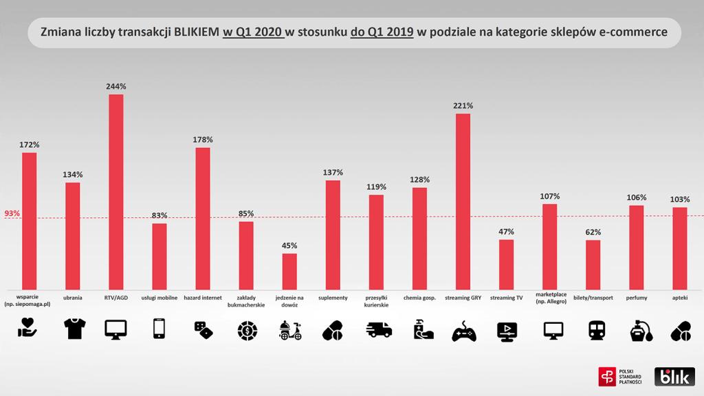 E-commerce BLIK (wg kategorii sklepów) 1Q 2020 vs. 1Q 2019