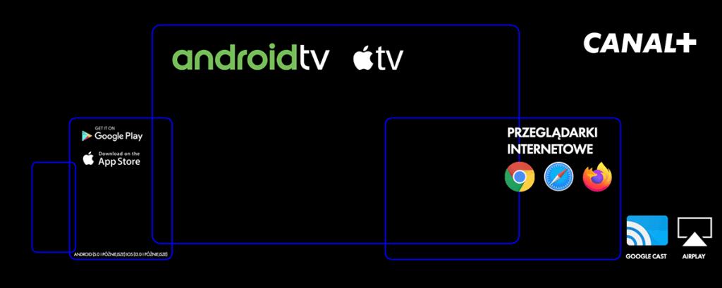 Na jakich urządzeniach oglądać CANAL+?