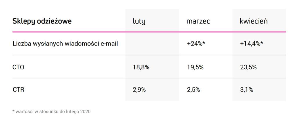 Sklepy odzieżowe (e-commerce 2020)