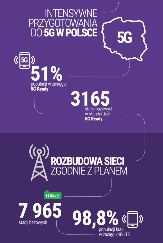 Play w 1. kwartale 2020 r. (sieć 5G i rozbudowa 4G LTE)