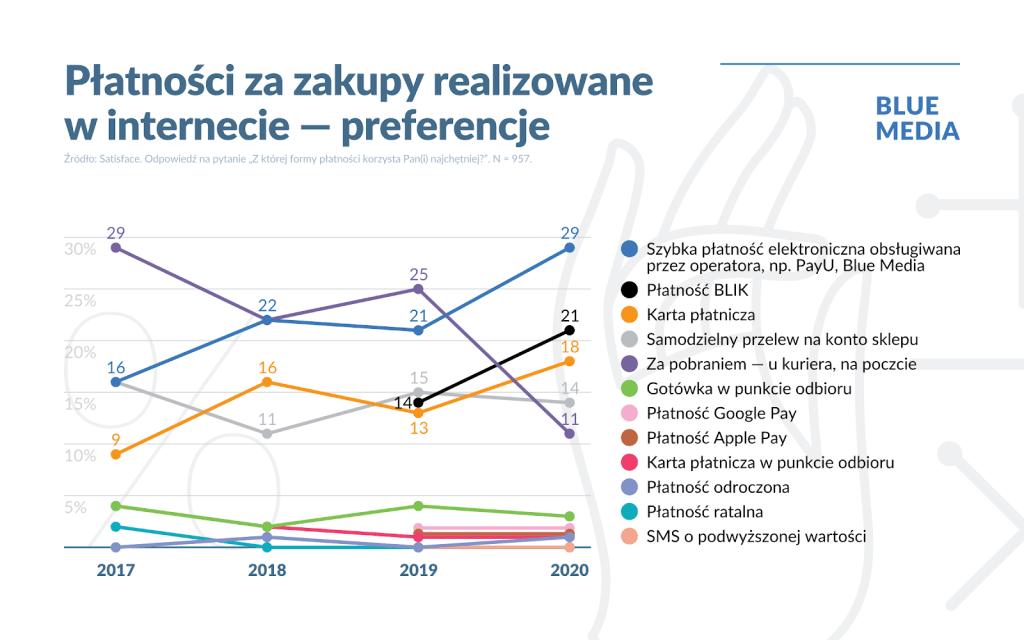 Płatności za zakupy w internecie w Polsce (2017-2020) - preferencje