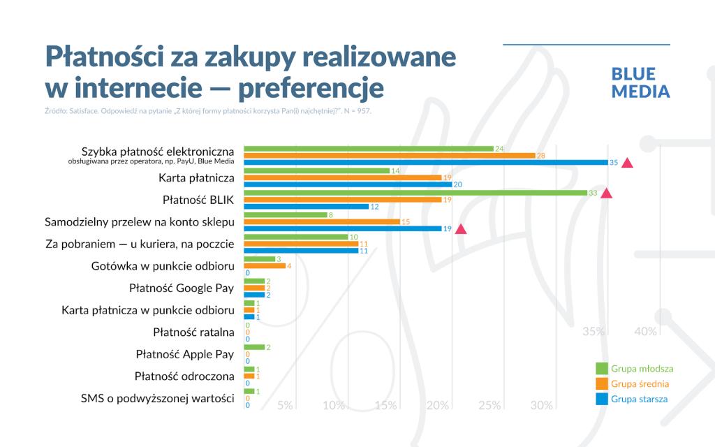 Płatności za zakupy w internecie w Polsce (2017-2020) - preferencje według grup wiekowych
