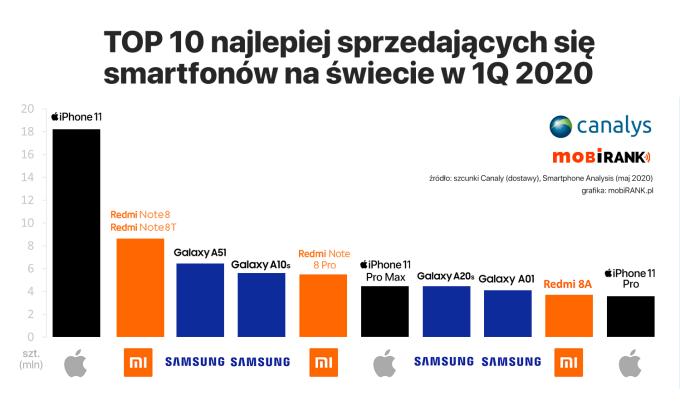 TOP 10 najlepiej sprzedających się smartfonów na świecie w 1Q 2020 roku