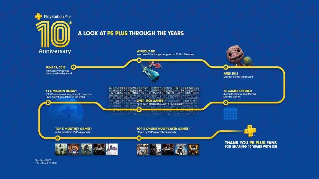 10 lat PS Plus