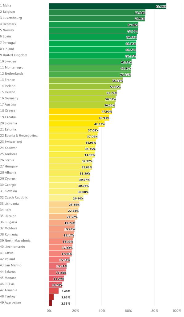 ILGA Europe's Rainbow List 2020
