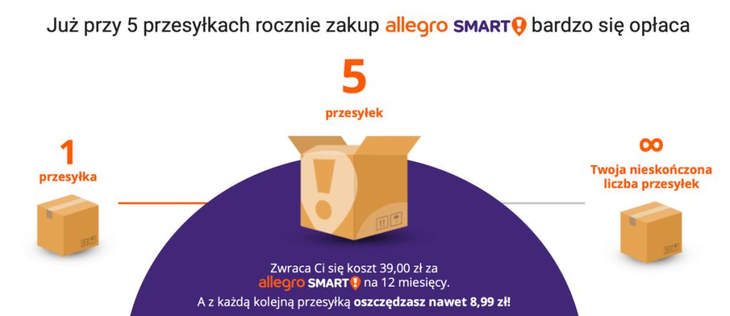 Już po 5 zamówieniach Allegro Smart! się zwraca!