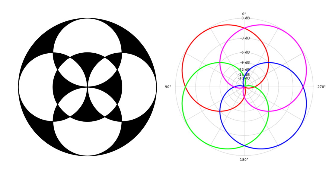 Ambisonia (ambisonic) logo + wykres dźwięku