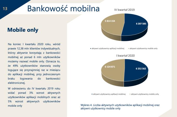 Użytkownicy bankowości mobilnej (mobile only) w Polsce 1Q 2020
